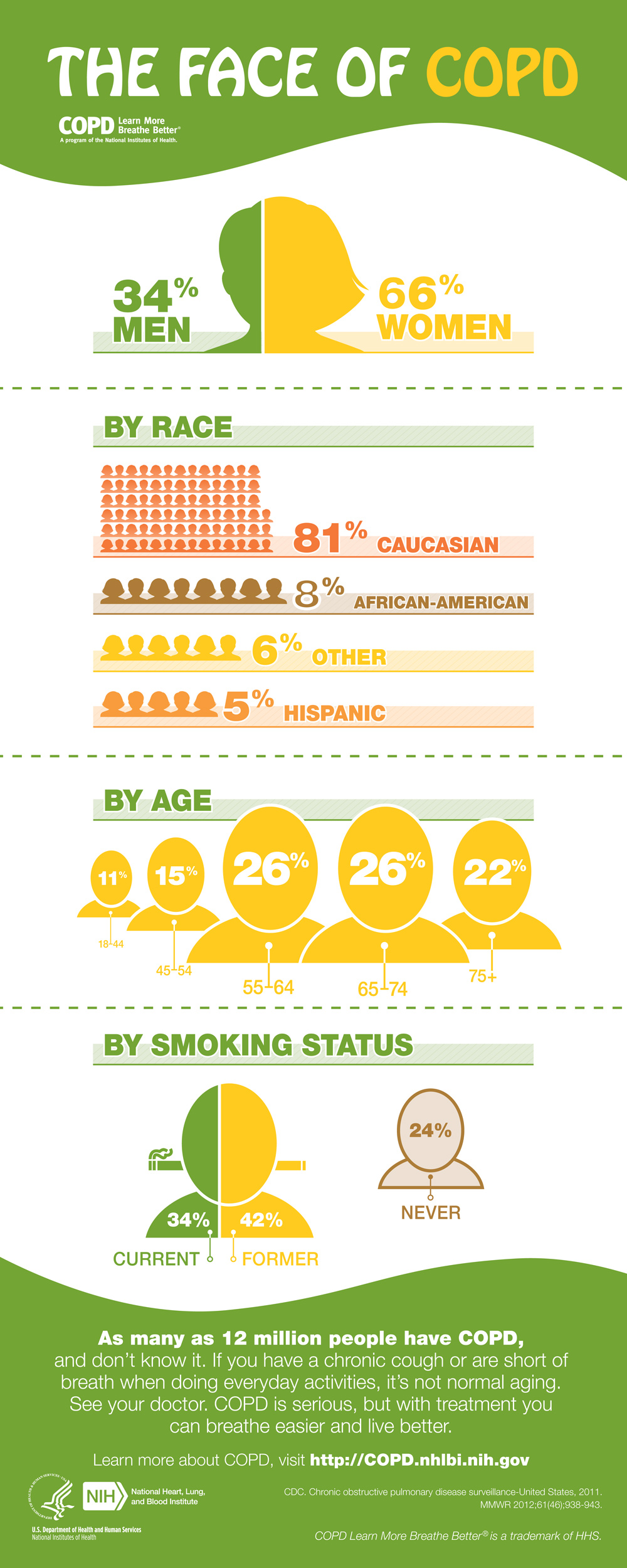 COPD_Face-Infographic_v11