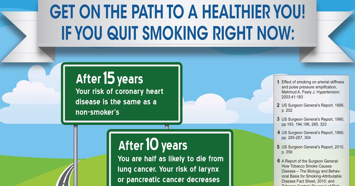 Why Should I Stop Smoking? infographic: New Life Outlook  Infographic