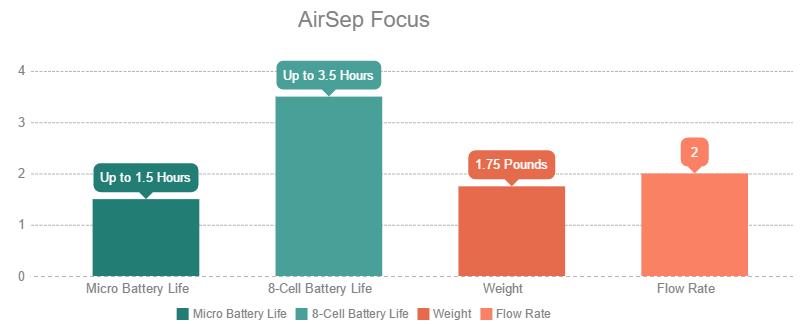 AirSep Focus