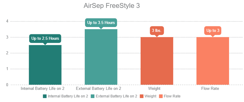 AirSep FreeStyle 3