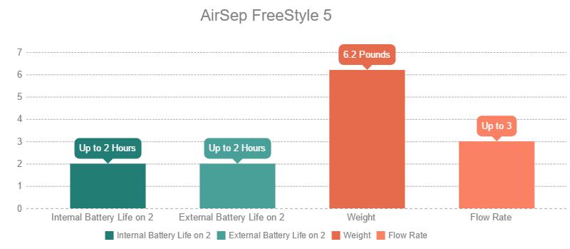 AirSep FreeStyle 5