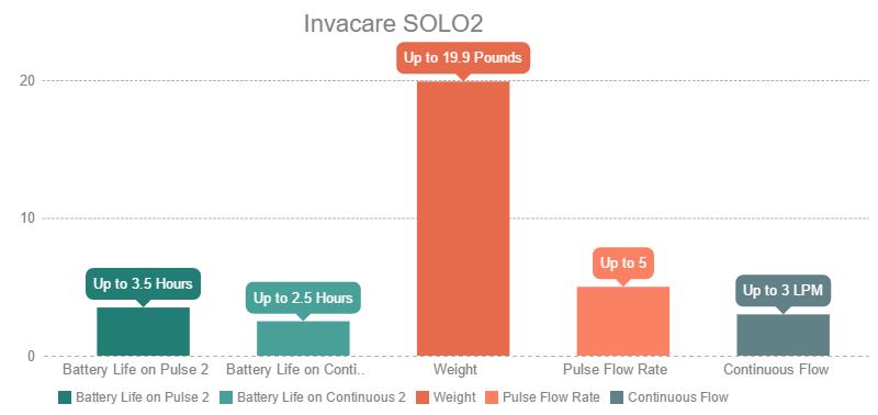 Invacare SOLO2