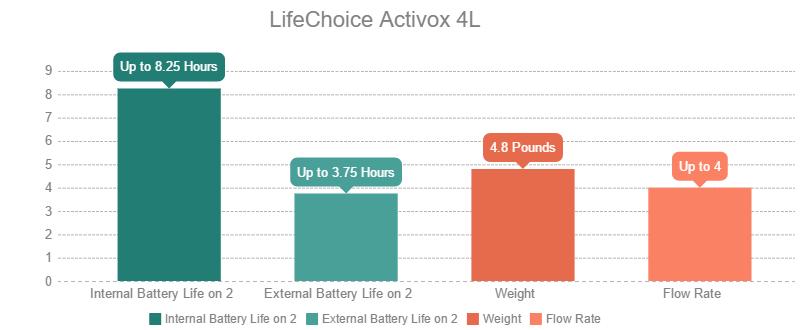 LifeChoice Activox 4L