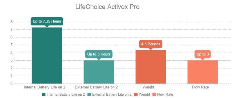 LifeChoice Activox Pro