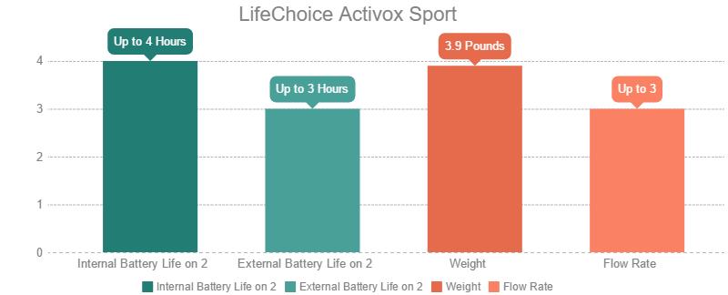 LifeChoice Activox Sport