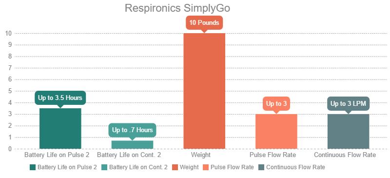 Respironics SimplyGo