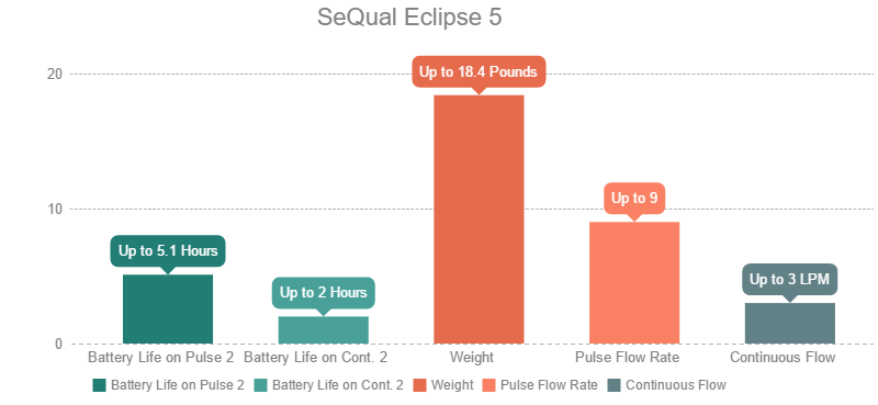 SeQual Eclipse 5