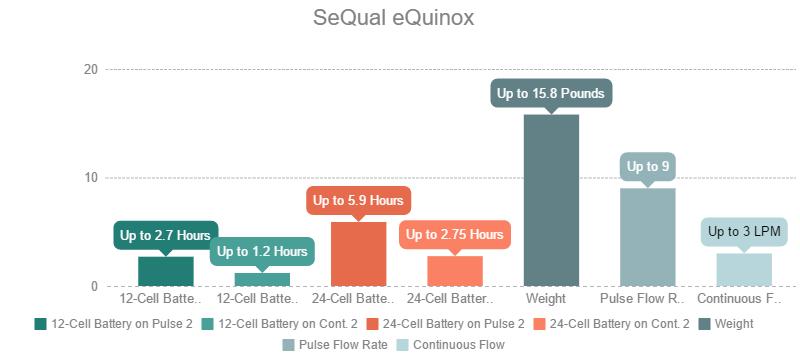 SeQual eQuinox